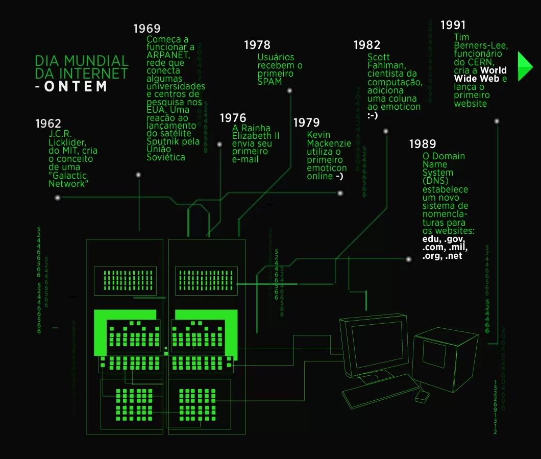 Tudo começou em laboratórios durante a Guerra Fria (Foto: Raphaël Miranda)