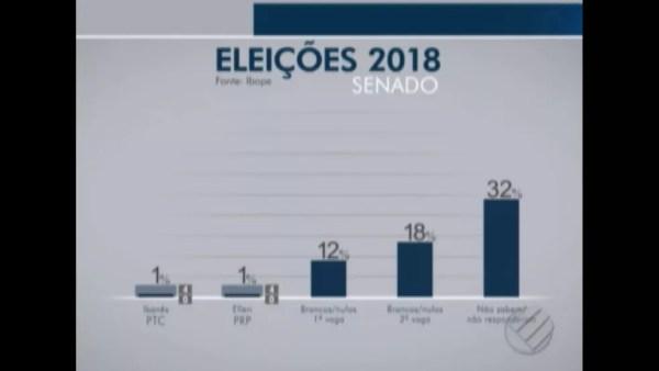 Pesquisa Ibope para senador no Pará em 18/09 — Foto: Reprodução/TV Globo
