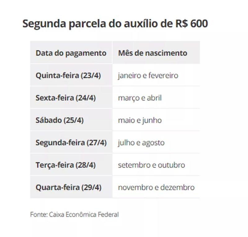 Calendário para recebimento do auxílio emergencial — Foto: Divulgação