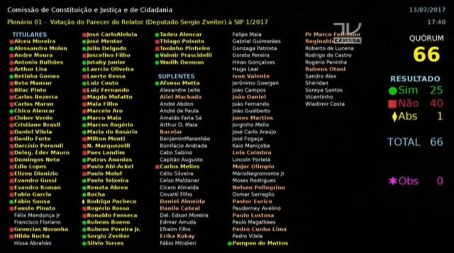 Painel da votação da CCJ de parecer sobre denúncia de Temer (Foto: Reprodução/TV Câmara)