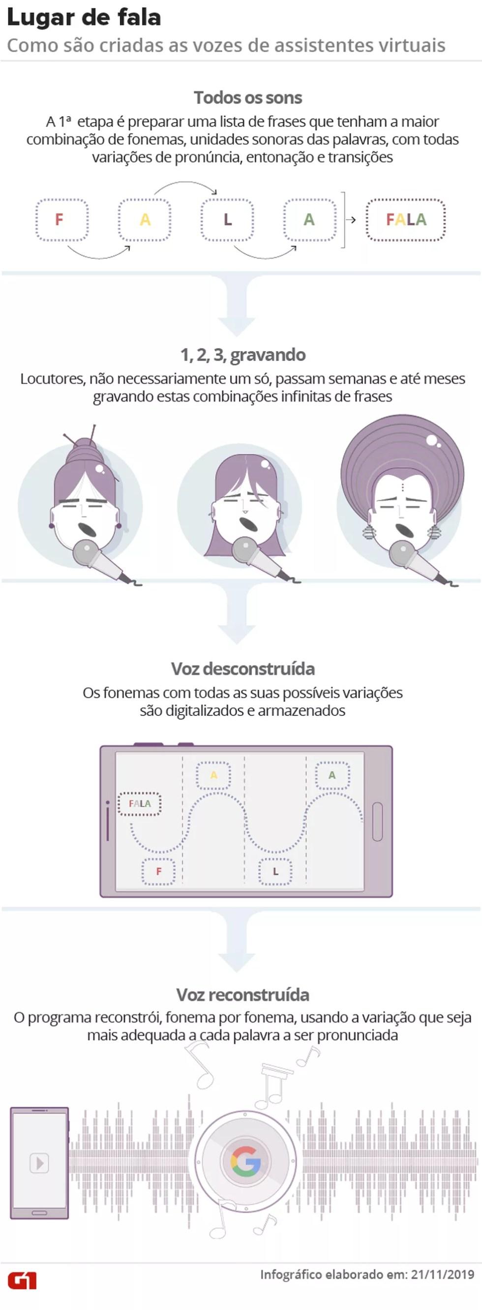 Como são criadas as vozes de assistentes virtuais — Foto: Aparecido Gonçalves / Arte / G1