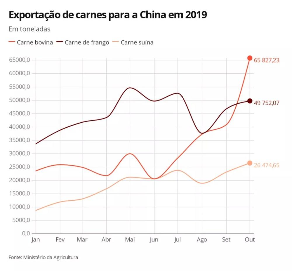 Exportação de carnes para a China até outubro de 2019 — Foto: G1 Agro