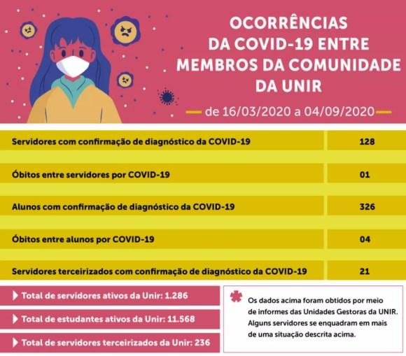 Boletim informativo sobre Covid-19 na Universidade Federal de Rondônia — Foto: Unir/Divulgação