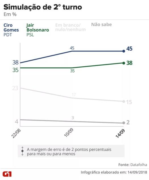 Datafolha - 14 de setembro de 2018 - Simulação de segundo turno entre Ciro x  Bolsonaro — Foto: Arte/G1