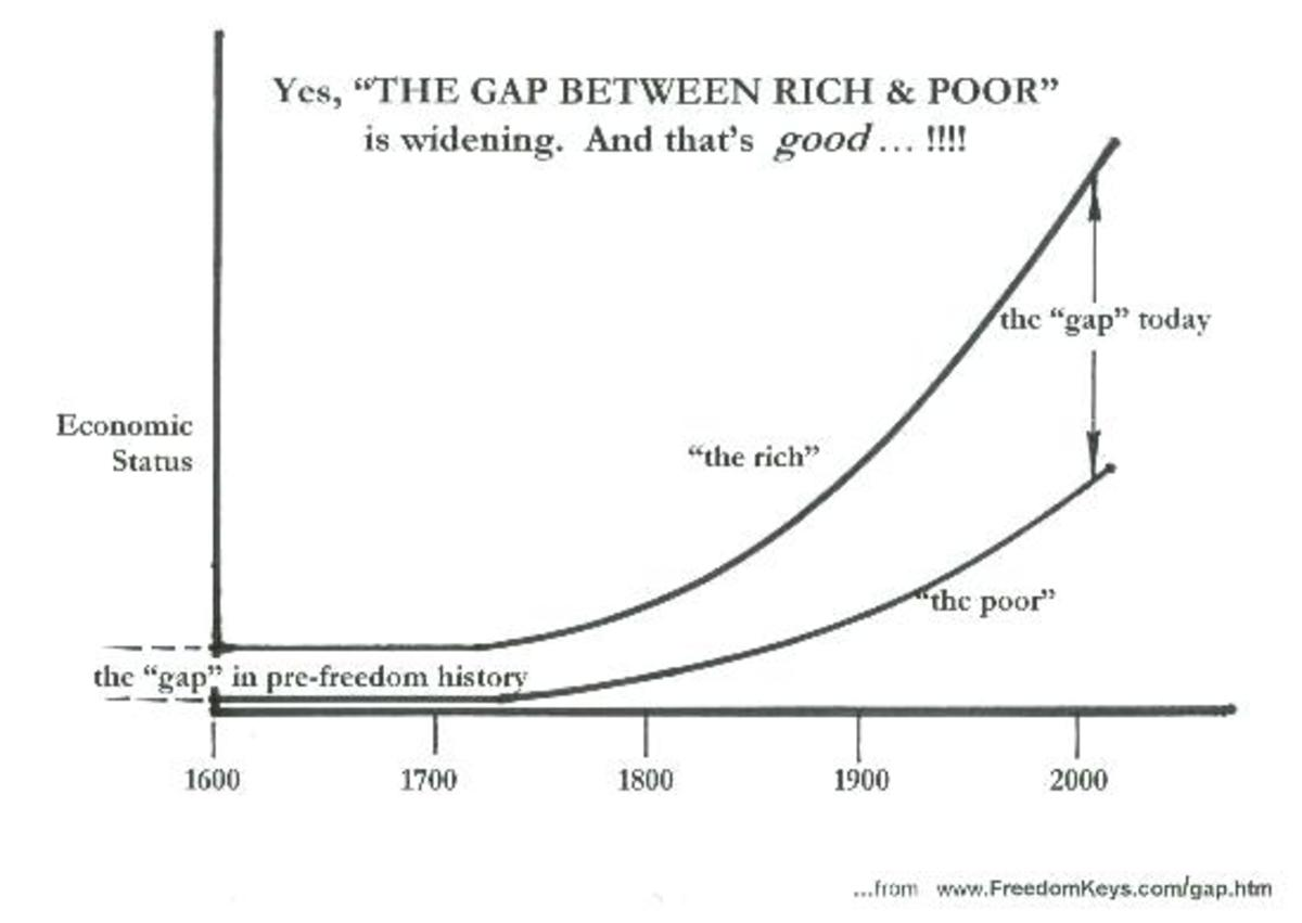 The Gap between Rich and Poor widening is not good as shown and stated on this graph