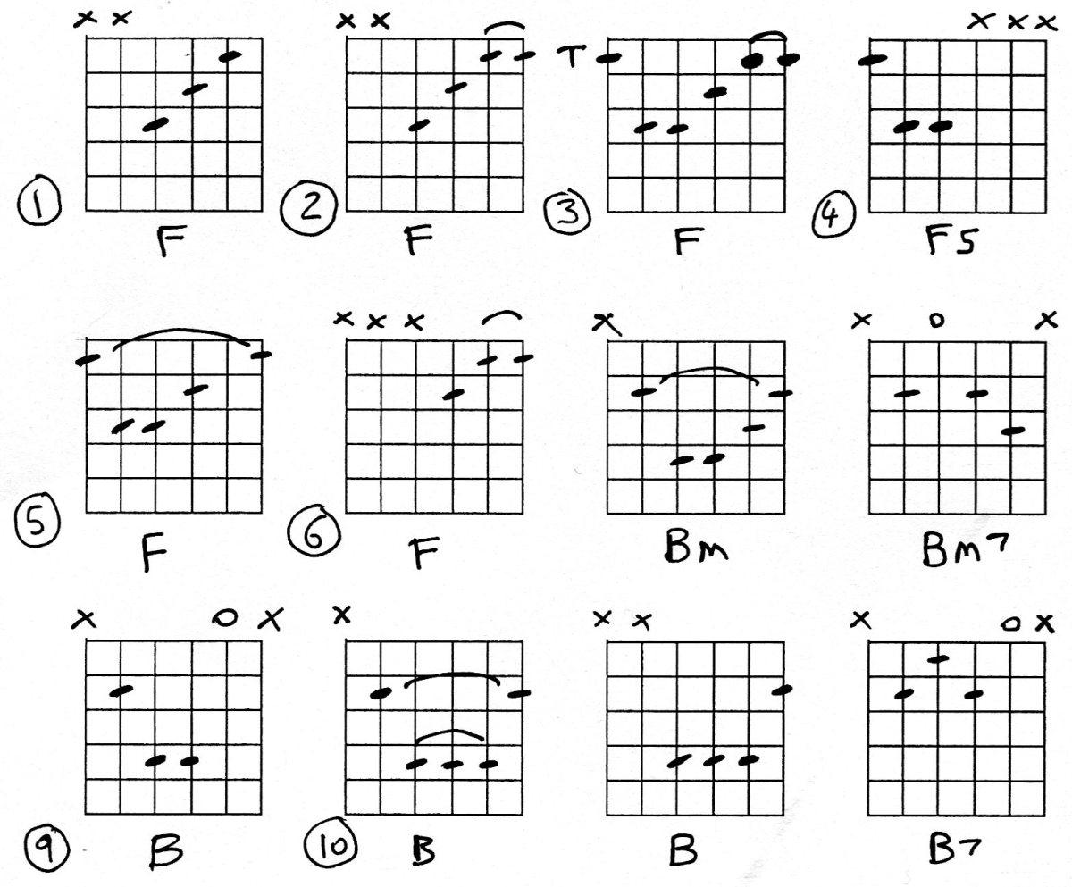 Guitar Chords F Bm B