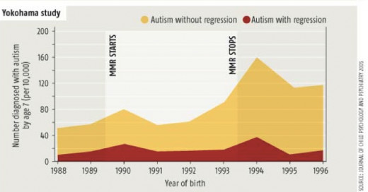 This graph shows the period of time where Thiomersal was used in vaccines as the MMR interval. Incidence of Autism increased significantly after thiomersal was no longer added.