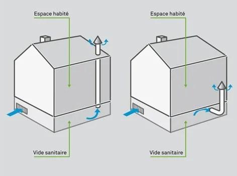Luka Otpustanje Neustrasivo Chapeau Aeration Vide Sanitaire Alirezanabi Com