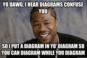 YO DAWG, I HEAR DIAGRAMS CONFUSE YOU SO I PUT A DIAGRAM IN YO' DIAGRAM SO YOU CAN DIAGRAM WHILE