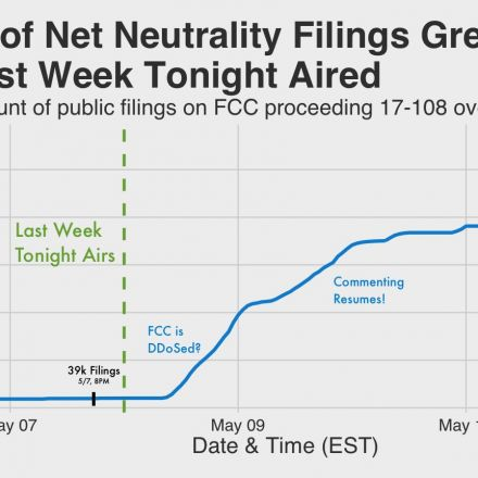 FCC Filings Overwhelmingly Support Net Neutrality Once Spam is Removed