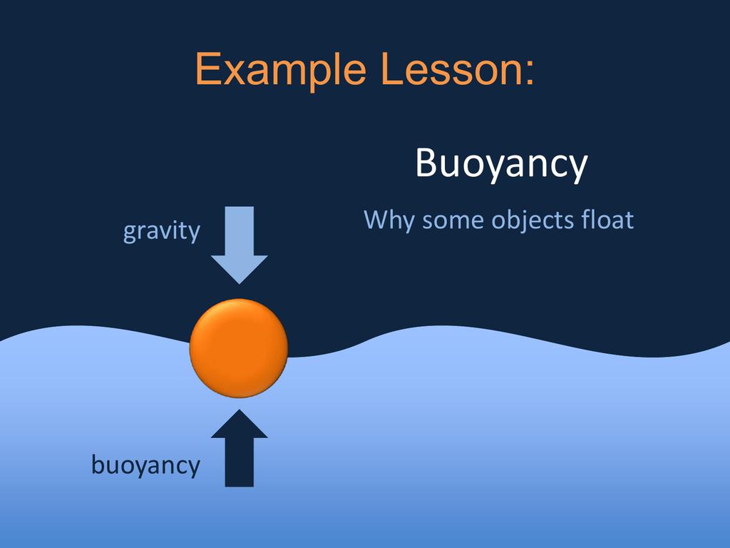 Buoyancy Lesson Ppt