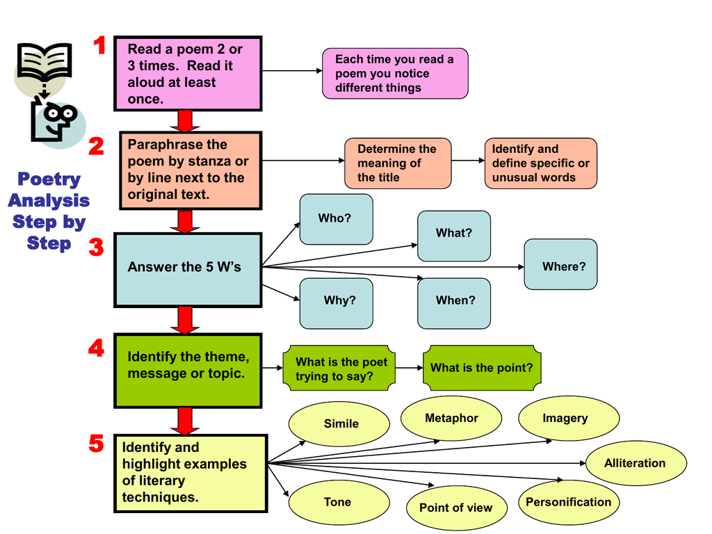 Poetryysis Flow Chart