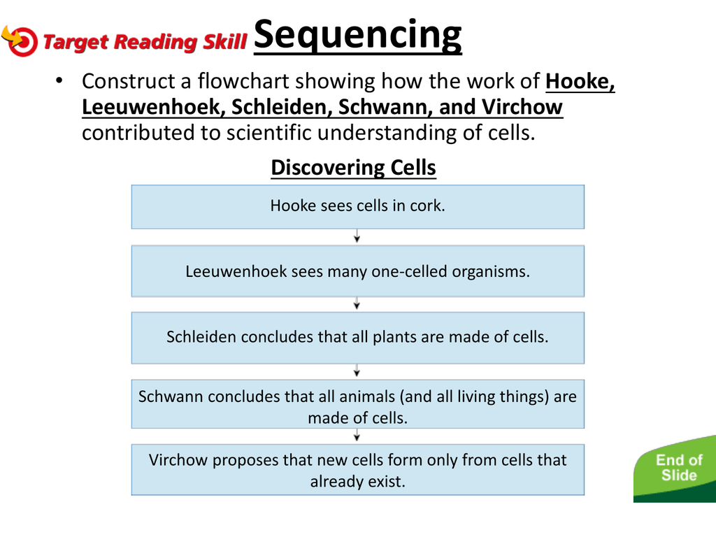 Discovering Cells Sequencing