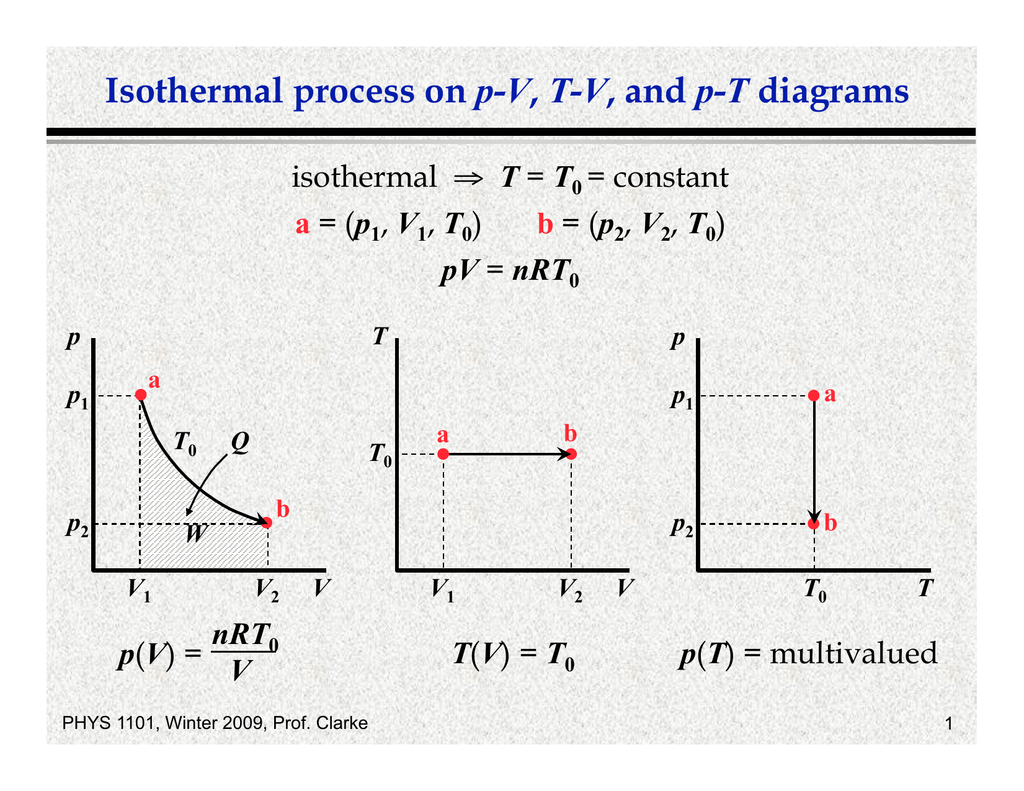 Isothermal Process On P V T V And P