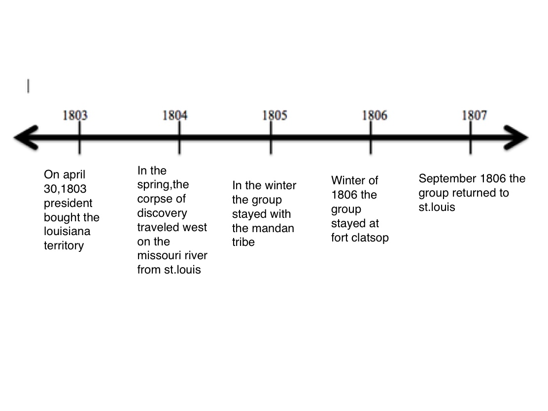 Lewis And Clark Timeline Pictures To Pin