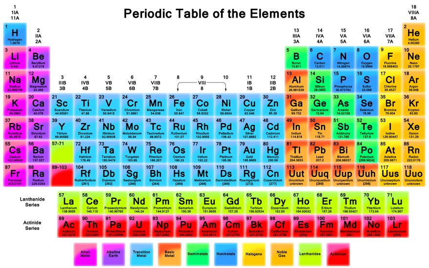Periodic Table - A - ThingLink