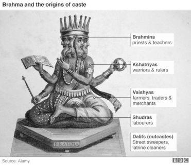 Image result for hindu caste system