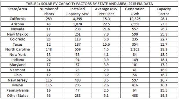 Solar Panel Efficiency Comparison Table Australia