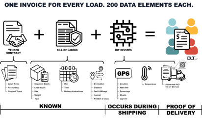 A graphic showing what goes into a freight invoice processed by DLT Labs' blockchain platform. Walmart Canada is using the system.