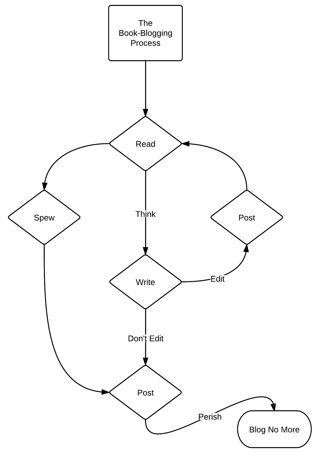 Flowchart Friday Archives