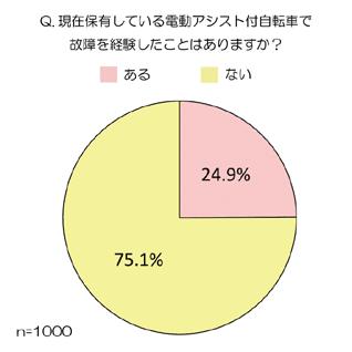 電動アシスト付自転車の故障経験(グラフ)