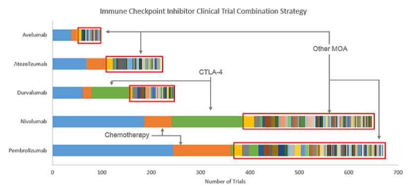 Immune Checkpoint Inhibiter Clinical Trial