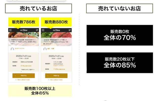 re:Dineのチケット販売データ ・700-800枚販売できているお店が全体の5% ・販売数0枚が全体の70%、販売数20枚以下が全体の85%