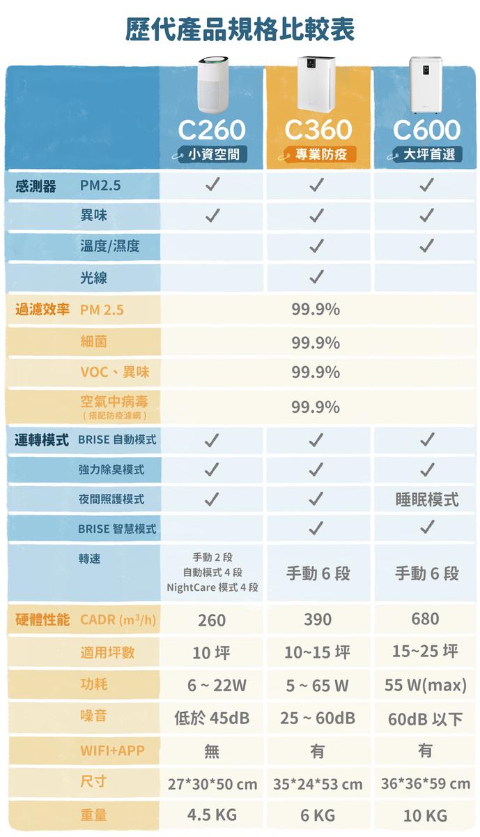 [早鳥價] BRISE C260 空氣清淨機團購方案 (已截團) - asset 234811 image big