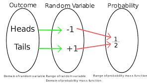 bayes theorem, random variable