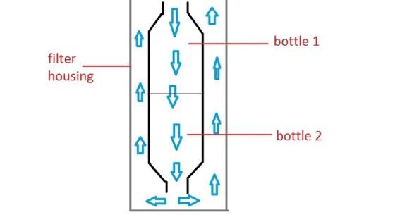 cải tiến trộn CO2 từ cốc lọc RO