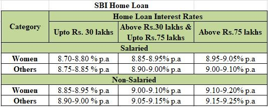 Axis Bank Personal Loan Top