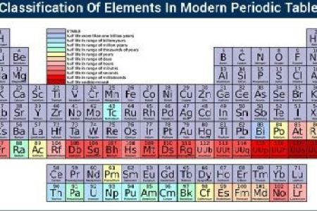 Images of modern periodic table 4k pictures 4k pictures full hq elements element name origins compound interest with yesterday s announcement of the proposed names for the periodic table s four newest members the urtaz Gallery