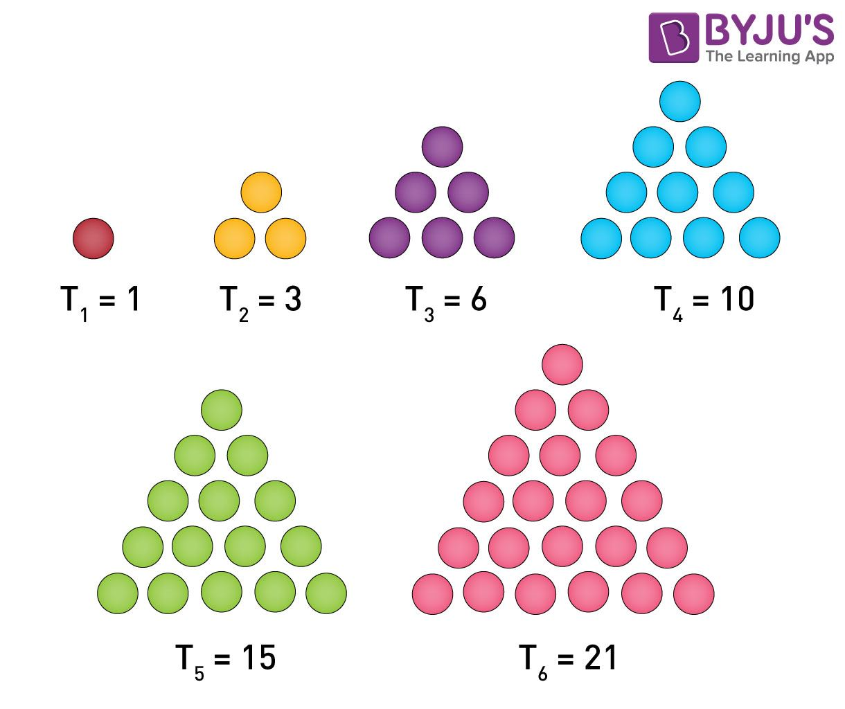 Triangular Numbers Sequence