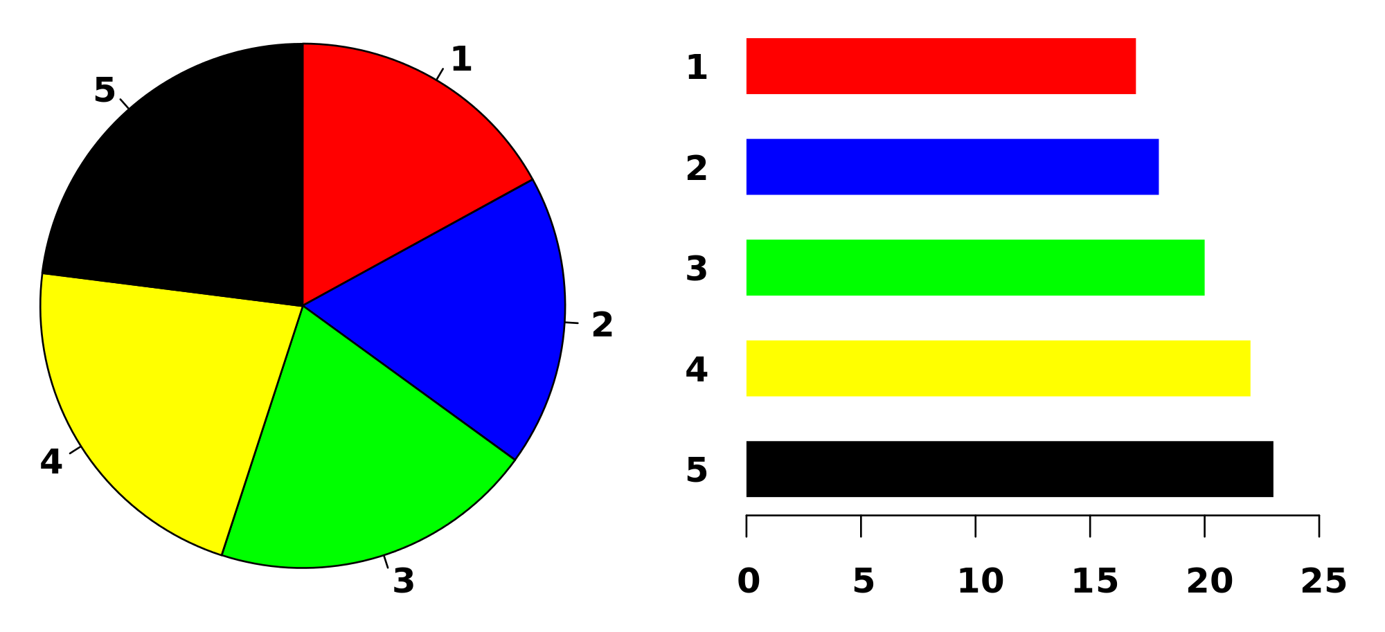 Pie Chart Maths Amp Steps Of Construction