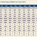 Comparative Month-wise Crime Data of Bihar For Year 2017