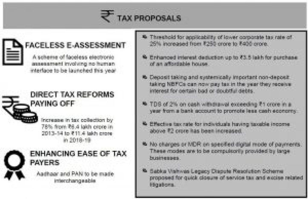 بجٹ 2019-20 کا ٹیکس سے متعلق حصہ
