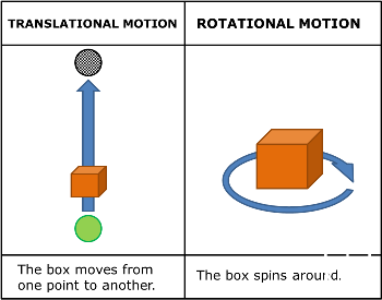Define Translational Motion