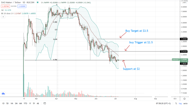 DAO Price Daily Chart for July 6