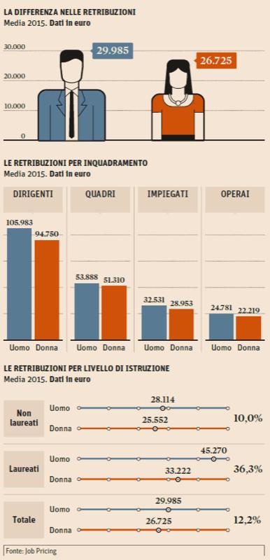 ClioMakeUp-gender-gap-donne-guadagnano-meno-uomini-forbes-piu-ricchi-mondo-9