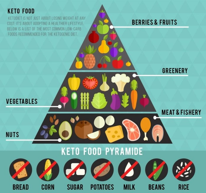 cliomakeup-dieta-chetogenica-piramide-15