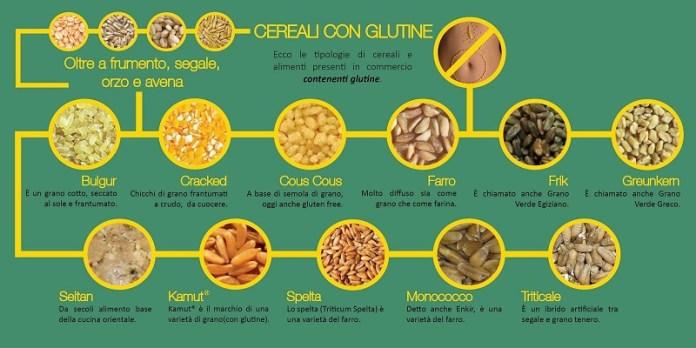 cliomakeup-celiachia-cereali-con-glutine-9
