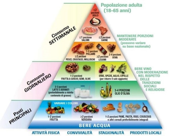 cliomakeup-dieta-supermetabolismo-piramide-alimentare-18