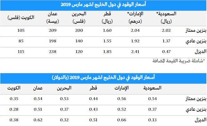 أخبار 24 تعرف على أسعار الوقود في دول الخليج لشهر مارس 2019