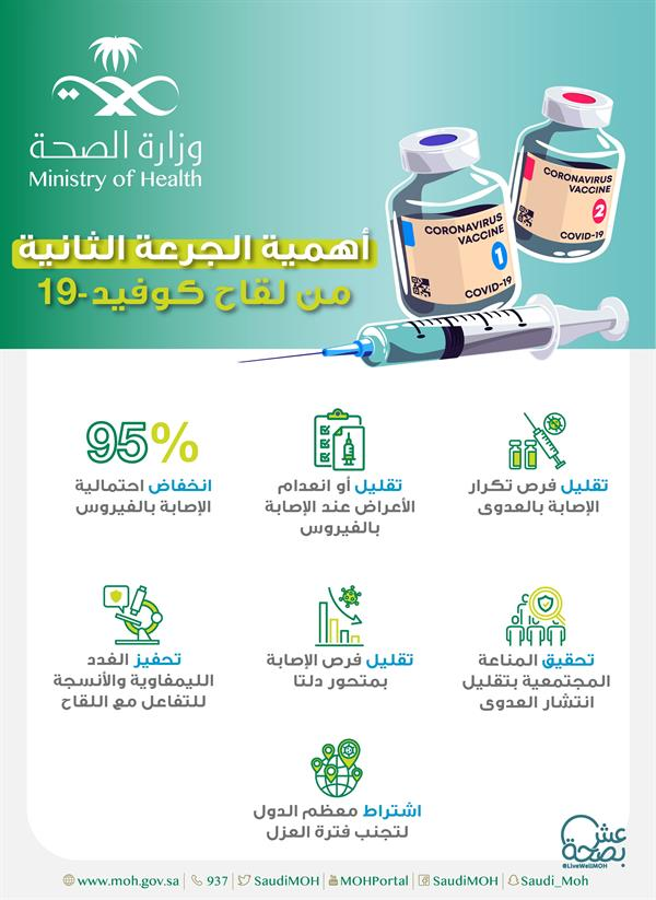 """""""the health""""7 reasons why it is important to receive the second dose of the vaccine"""