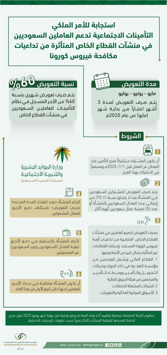 """""""التأمينات"""" تُحدد 6 اشتراطات لحصول المنشأة على دعم رواتب السعوديين"""