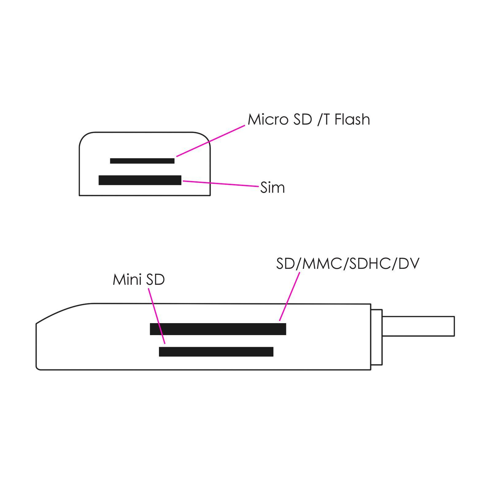 Multi Usb Plug