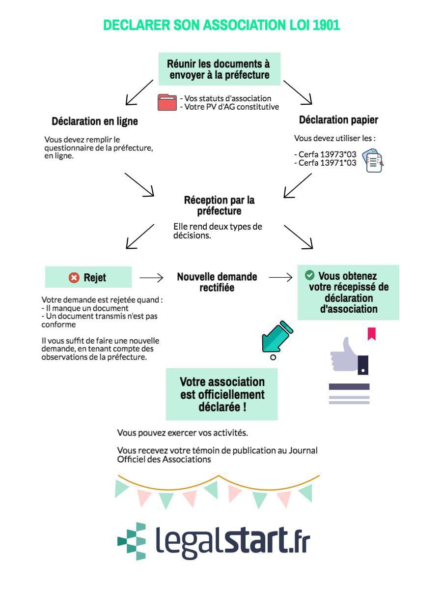 declaration de l association