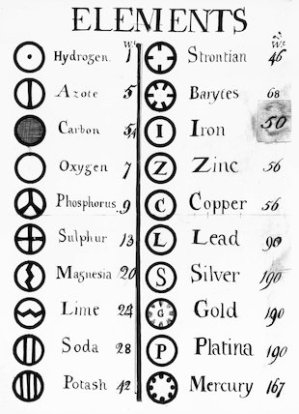 Dalton's table of elements, 1808 at Science and Society Picture Library