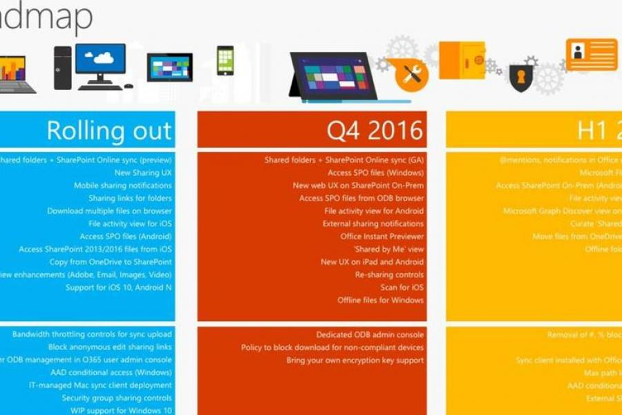 Microsoft OneDrive roadmap: A slide is worth a thousand words |...