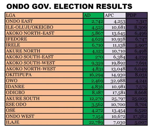 ondo-results